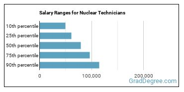 Salary Ranges for Nuclear Technicians