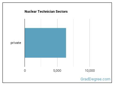 Nuclear Technician Sectors