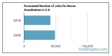 Forecasted Number of Jobs for Nurse Anesthetists in U.S.
