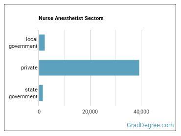 Nurse Anesthetist Sectors
