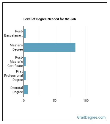 Nurse Practitioner (NP) Degree Level