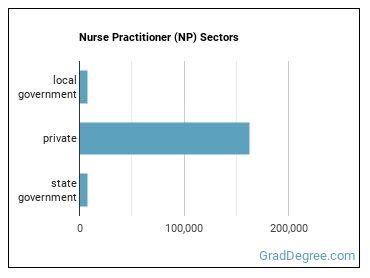 Nurse Practitioner (NP) Sectors