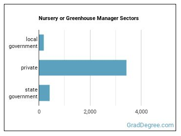 Nursery or Greenhouse Manager Sectors