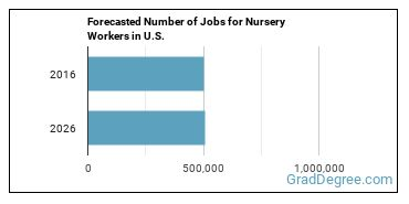 Forecasted Number of Jobs for Nursery Workers in U.S.