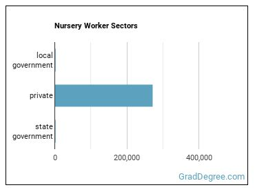 Nursery Worker Sectors