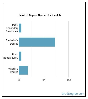 Occupational Health or Safety Specialist Degree Level
