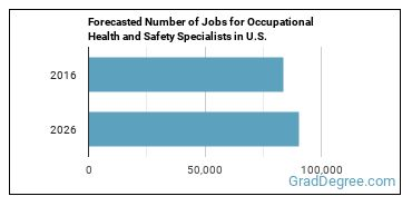 Forecasted Number of Jobs for Occupational Health and Safety Specialists in U.S.