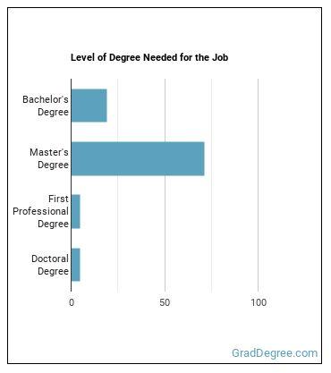 Occupational Therapist (OT) Degree Level