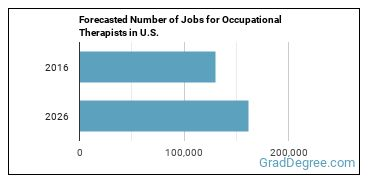 Forecasted Number of Jobs for Occupational Therapists in U.S.