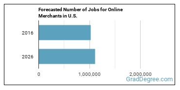Forecasted Number of Jobs for Online Merchants in U.S.