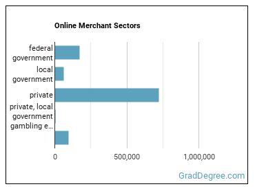 Online Merchant Sectors