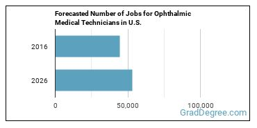 Forecasted Number of Jobs for Ophthalmic Medical Technicians in U.S.