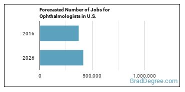 Forecasted Number of Jobs for Ophthalmologists in U.S.