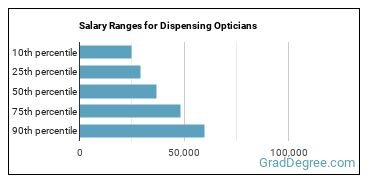 Salary Ranges for Dispensing Opticians