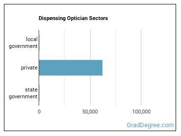 Dispensing Optician Sectors
