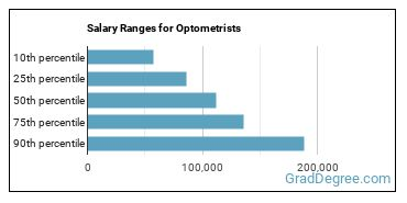 Salary Ranges for Optometrists