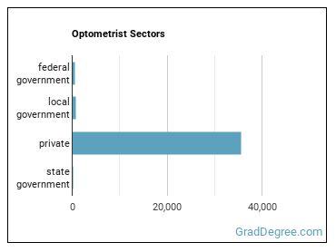 Optometrist Sectors
