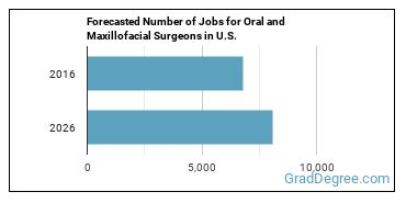 Forecasted Number of Jobs for Oral and Maxillofacial Surgeons in U.S.