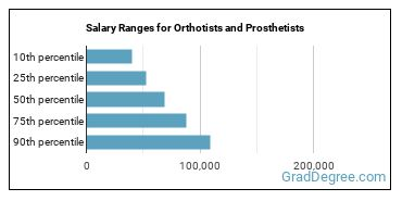 Salary Ranges for Orthotists and Prosthetists