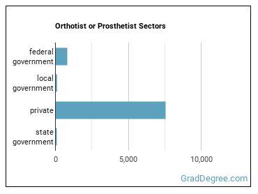 Orthotist or Prosthetist Sectors