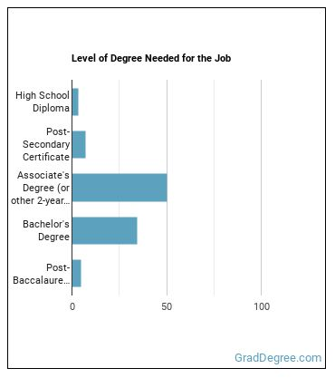 Paralegal or Legal Assistant Degree Level
