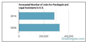 Forecasted Number of Jobs for Paralegals and Legal Assistants in U.S.