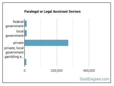 Paralegal or Legal Assistant Sectors