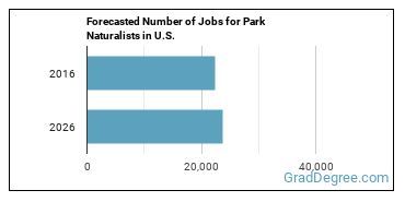 Forecasted Number of Jobs for Park Naturalists in U.S.