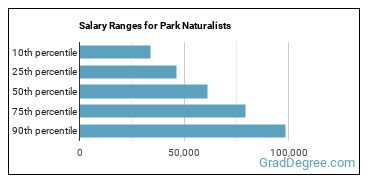 Salary Ranges for Park Naturalists