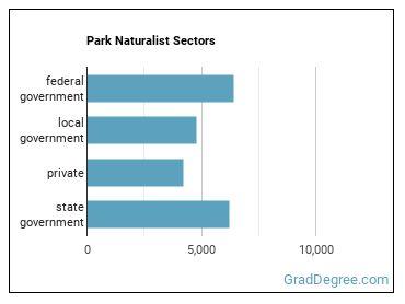 Park Naturalist Sectors