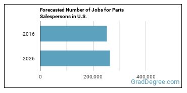 Forecasted Number of Jobs for Parts Salespersons in U.S.