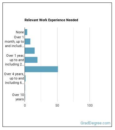 Parts Salesperson Work Experience