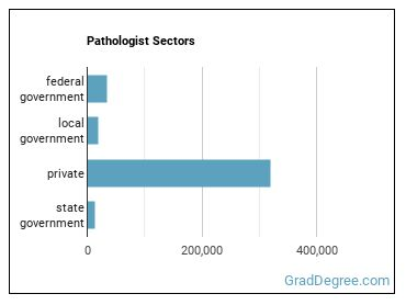 Pathologist Sectors