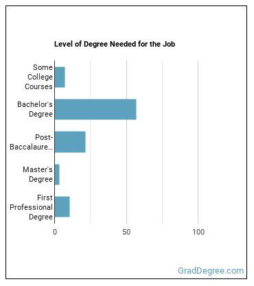 Personal Financial Advisor Degree Level