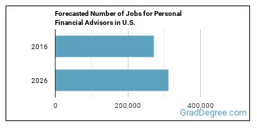 Forecasted Number of Jobs for Personal Financial Advisors in U.S.