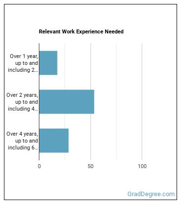 Personal Financial Advisor Work Experience