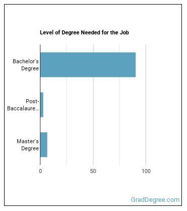 Petroleum Engineer Degree Level