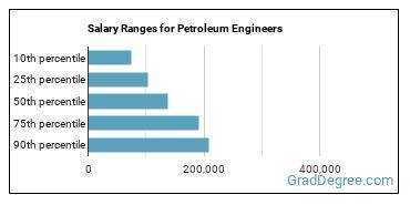 Salary Ranges for Petroleum Engineers