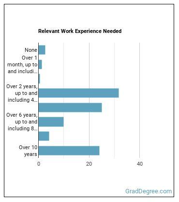 Petroleum Engineer Work Experience