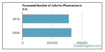 Forecasted Number of Jobs for Pharmacists in U.S.