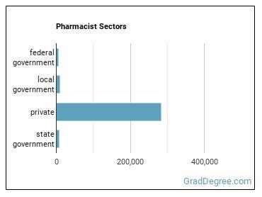 Pharmacist Sectors