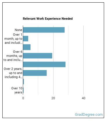 Pharmacist Work Experience