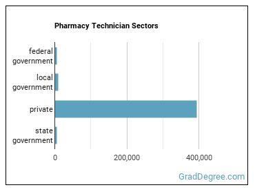 Pharmacy Technician Sectors
