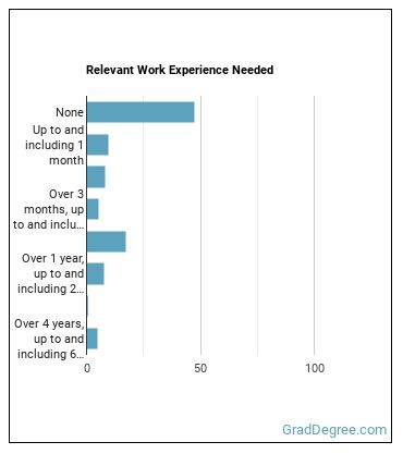 Pharmacy Technician Work Experience
