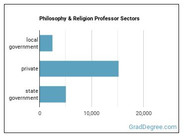 Philosophy & Religion Professor Sectors