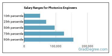 Salary Ranges for Photonics Engineers