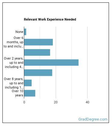 Rehabilitation Physician Work Experience