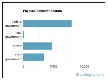 Physical Scientist Sectors