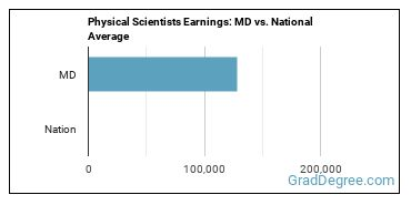 Physical Scientists Earnings: MD vs. National Average