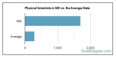 Physical Scientists in MD vs. the Average State